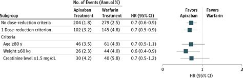Apixaban 5 mg Twice Daily and Clinical Outcomes in