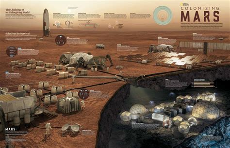 Human Settlement on Mars - National Geographic Society