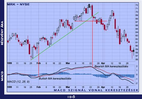 Huntraders | Moving Average Convergence/Divergence (MACD)